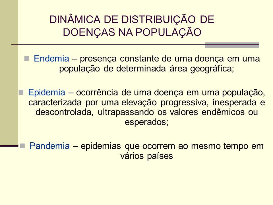 DINÂMICA DE DISTRIBUIÇÃO DE DOENÇAS NA POPULAÇÃO Endemia – presença constante de uma doença em uma população de determinada área geográfica; Epidemia