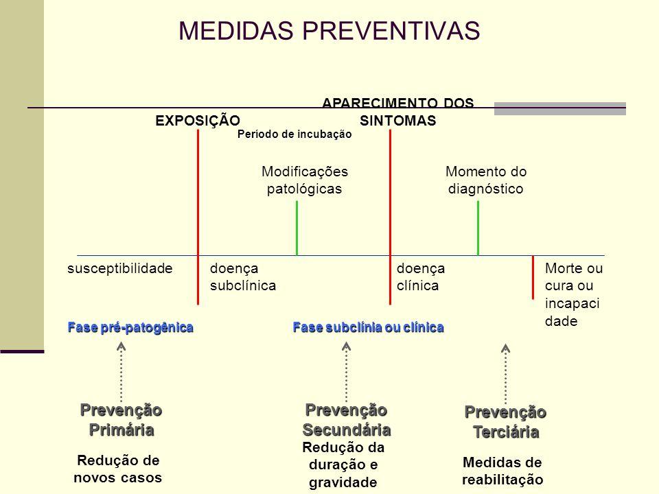 MEDIDAS PREVENTIVAS susceptibilidade EXPOSIÇÃO doença subclínica Modificações patológicas Período de incubação APARECIMENTO DOS SINTOMAS doença clínic
