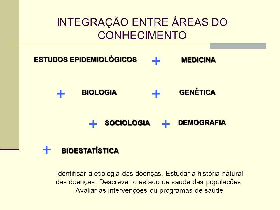 INTEGRAÇÃO ENTRE ÁREAS DO CONHECIMENTO ESTUDOS EPIDEMIOLÓGICOS + MEDICINA + BIOLOGIA + GENÉTICA + SOCIOLOGIA + DEMOGRAFIA + BIOESTATÍSTICA Identificar