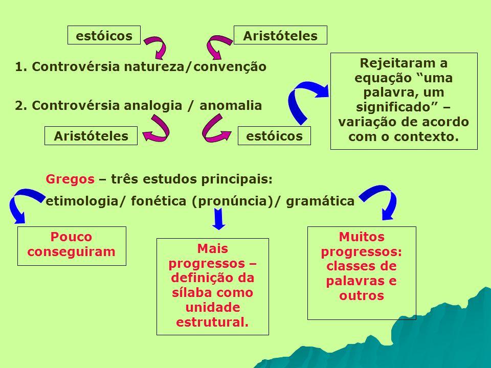 estóicos 1. Controvérsia natureza/convenção Aristóteles estóicosAristóteles 2. Controvérsia analogia / anomalia Rejeitaram a equação uma palavra, um s
