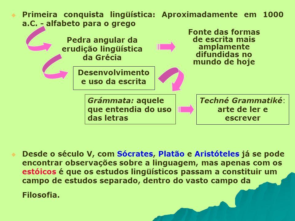 Primeira conquista lingüística: Aproximadamente em 1000 a.C. - alfabeto para o grego Pedra angular da erudição lingüística da Grécia Fonte das formas