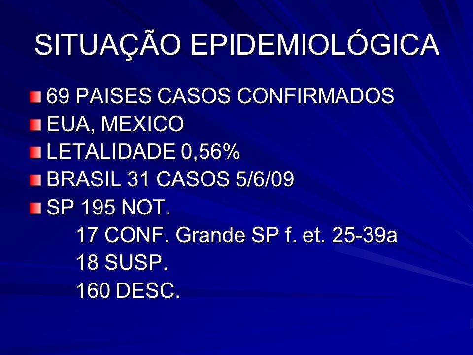 SITUAÇÃO EPIDEMIOLÓGICA 69 PAISES CASOS CONFIRMADOS EUA, MEXICO LETALIDADE 0,56% BRASIL 31 CASOS 5/6/09 SP 195 NOT. 17 CONF. Grande SP f. et. 25-39a 1