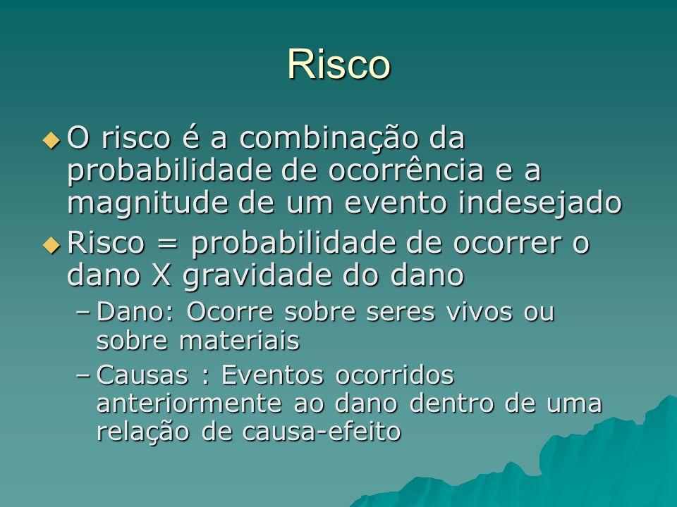 Risco O risco é a combinação da probabilidade de ocorrência e a magnitude de um evento indesejado O risco é a combinação da probabilidade de ocorrênci