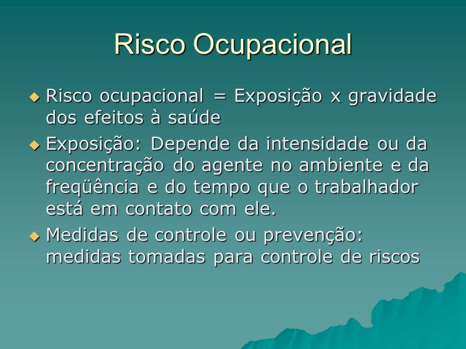 Risco Ocupacional Risco ocupacional = Exposição x gravidade dos efeitos à saúde Risco ocupacional = Exposição x gravidade dos efeitos à saúde Exposiçã