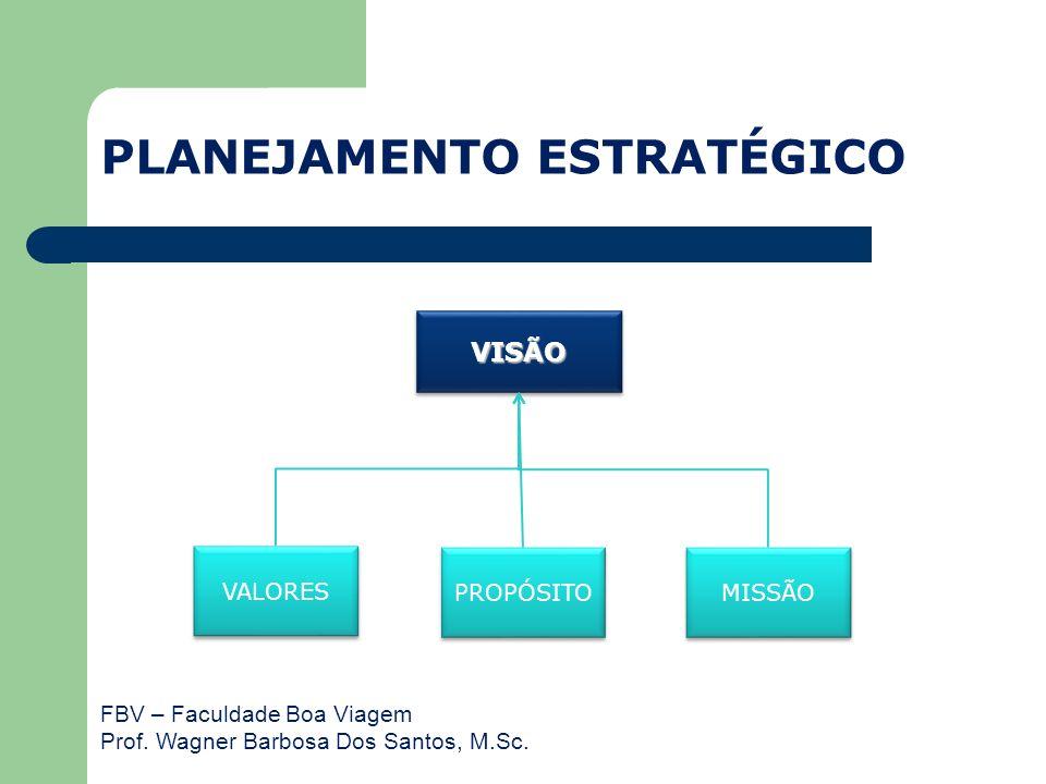 FBV – Faculdade Boa Viagem Prof. Wagner Barbosa Dos Santos, M.Sc. PLANEJAMENTO ESTRATÉGICO VISÃOVISÃO VALORES PROPÓSITO MISSÃO