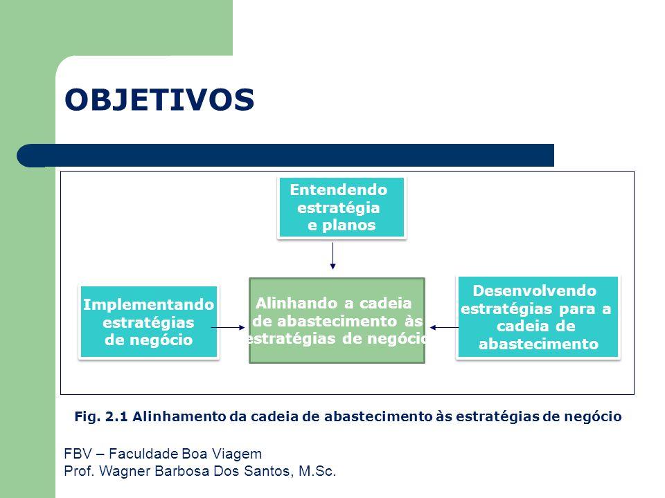 FBV – Faculdade Boa Viagem Prof. Wagner Barbosa Dos Santos, M.Sc. Alinhando a cadeia de abastecimento às estratégias de negócio Entendendo estratégia