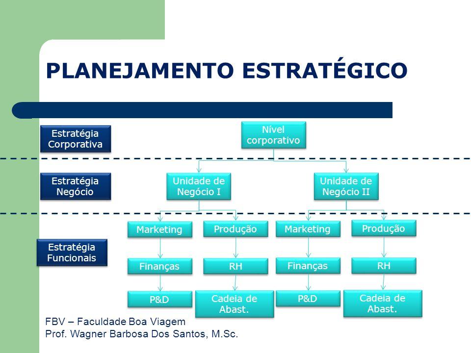 FBV – Faculdade Boa Viagem Prof. Wagner Barbosa Dos Santos, M.Sc. PLANEJAMENTO ESTRATÉGICO Nível corporativo Unidade de Negócio I Unidade de Negócio I
