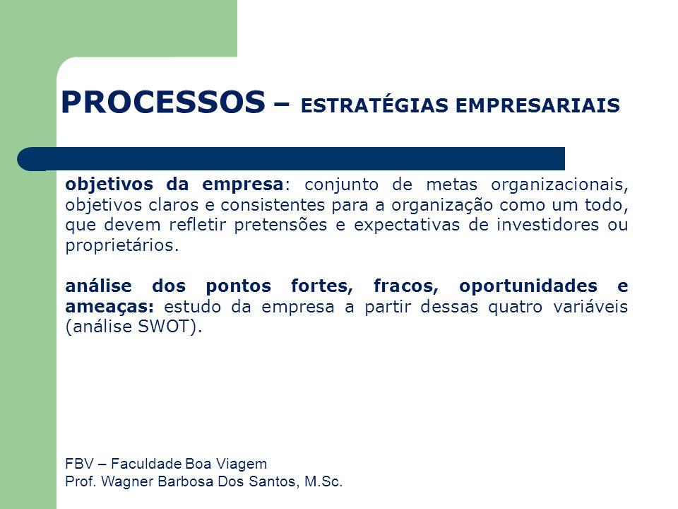 FBV – Faculdade Boa Viagem Prof. Wagner Barbosa Dos Santos, M.Sc. objetivos da empresa: conjunto de metas organizacionais, objetivos claros e consiste