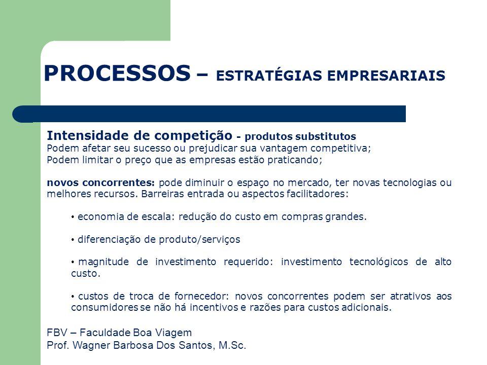 FBV – Faculdade Boa Viagem Prof. Wagner Barbosa Dos Santos, M.Sc. Intensidade de competição - produtos substitutos Podem afetar seu sucesso ou prejudi