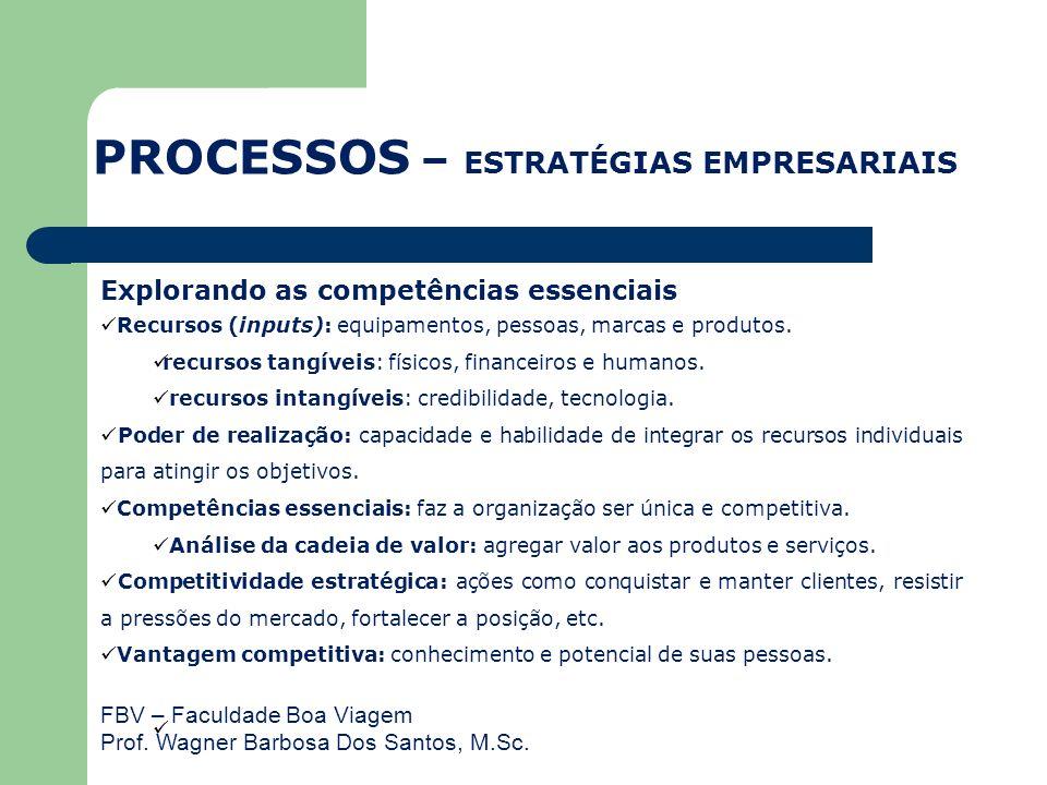 FBV – Faculdade Boa Viagem Prof. Wagner Barbosa Dos Santos, M.Sc. Explorando as competências essenciais Recursos (inputs): equipamentos, pessoas, marc