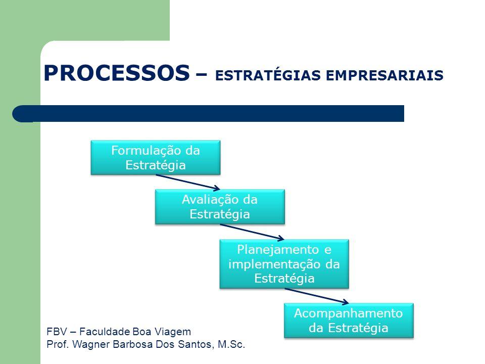 FBV – Faculdade Boa Viagem Prof. Wagner Barbosa Dos Santos, M.Sc. PROCESSOS – ESTRATÉGIAS EMPRESARIAIS Formulação da Estratégia Avaliação da Estratégi