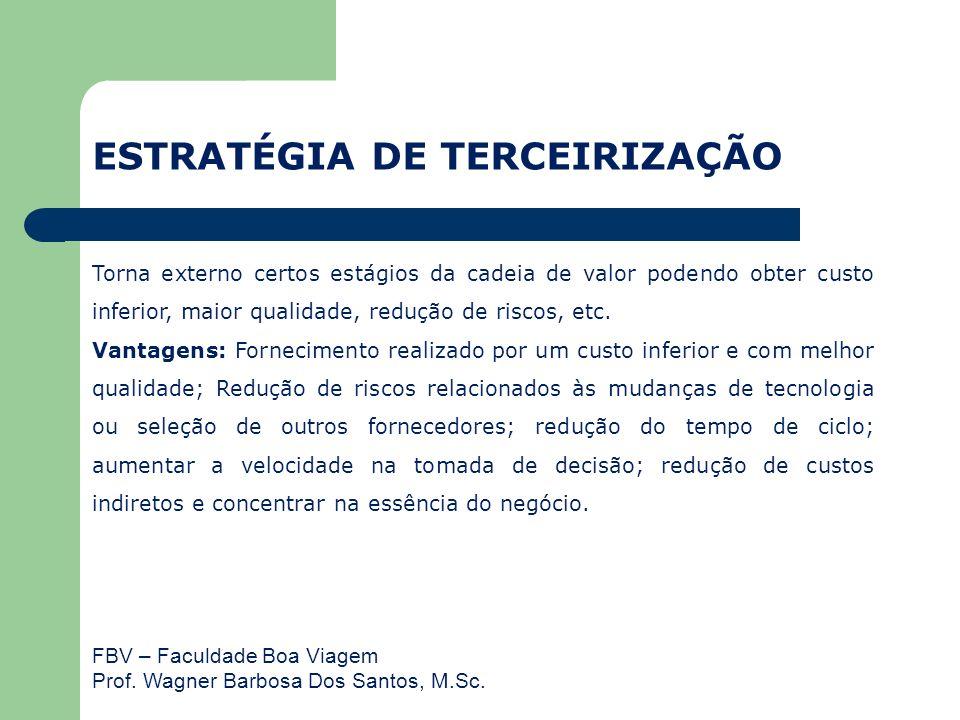 FBV – Faculdade Boa Viagem Prof. Wagner Barbosa Dos Santos, M.Sc. Torna externo certos estágios da cadeia de valor podendo obter custo inferior, maior