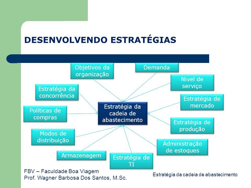 FBV – Faculdade Boa Viagem Prof. Wagner Barbosa Dos Santos, M.Sc. DESENVOLVENDO ESTRATÉGIAS Estratégia da cadeia de abastecimento Objetivos da organiz