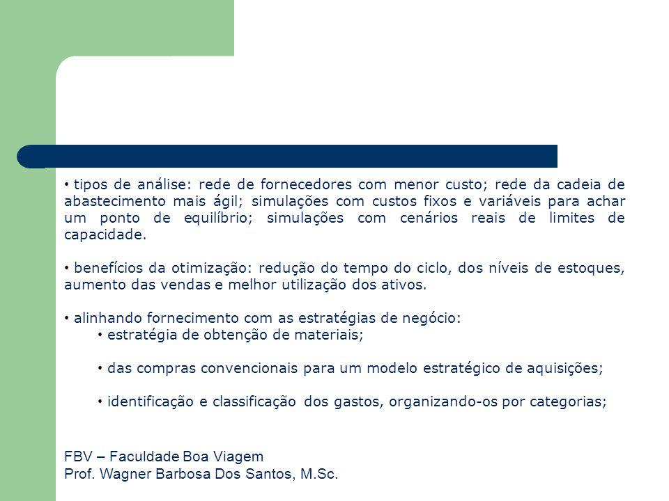 FBV – Faculdade Boa Viagem Prof. Wagner Barbosa Dos Santos, M.Sc. tipos de análise: rede de fornecedores com menor custo; rede da cadeia de abastecime