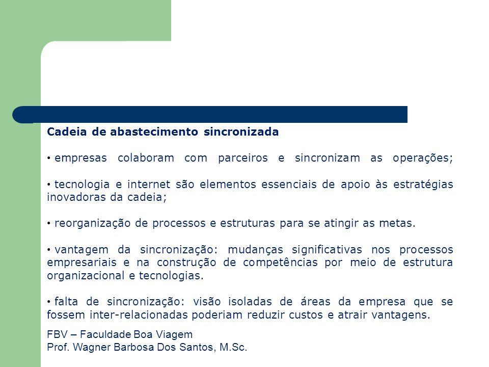 FBV – Faculdade Boa Viagem Prof. Wagner Barbosa Dos Santos, M.Sc. Cadeia de abastecimento sincronizada empresas colaboram com parceiros e sincronizam