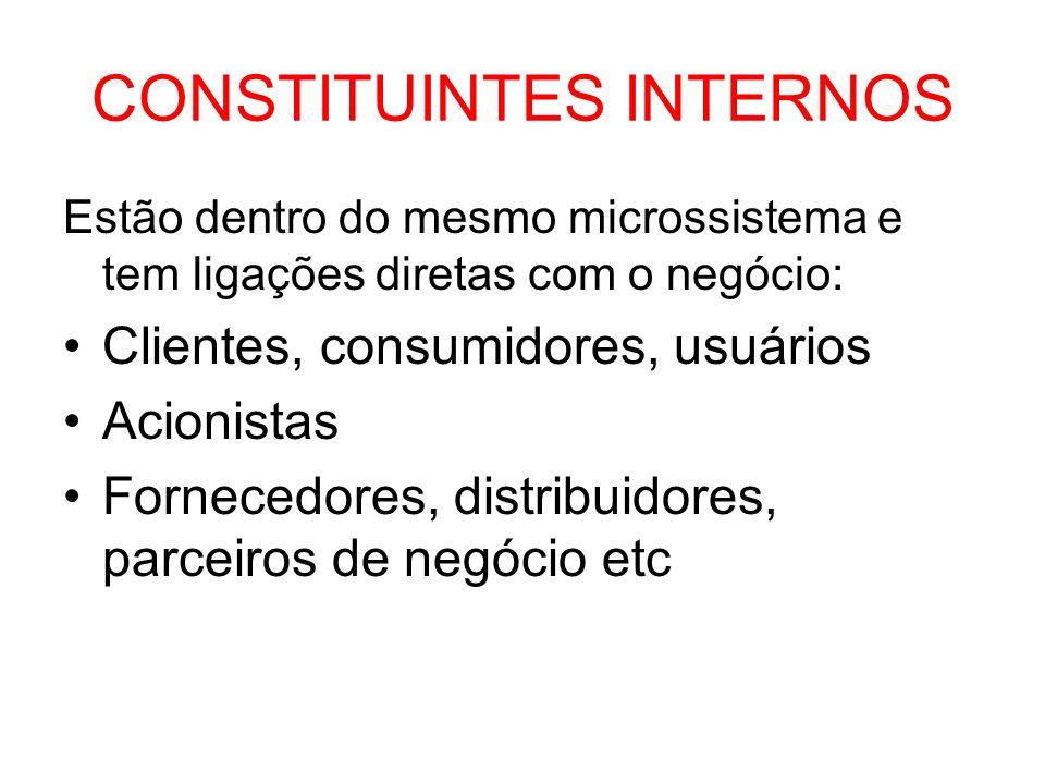 CONSTITUINTES EXTERNOS Indiretamente ligados Mídia Poder público Políticos Grupos de interesse Sindicatos Celebridades Concorrentes ao negócio Associações Comunidades: profissionais, religiosas, acadêmicas