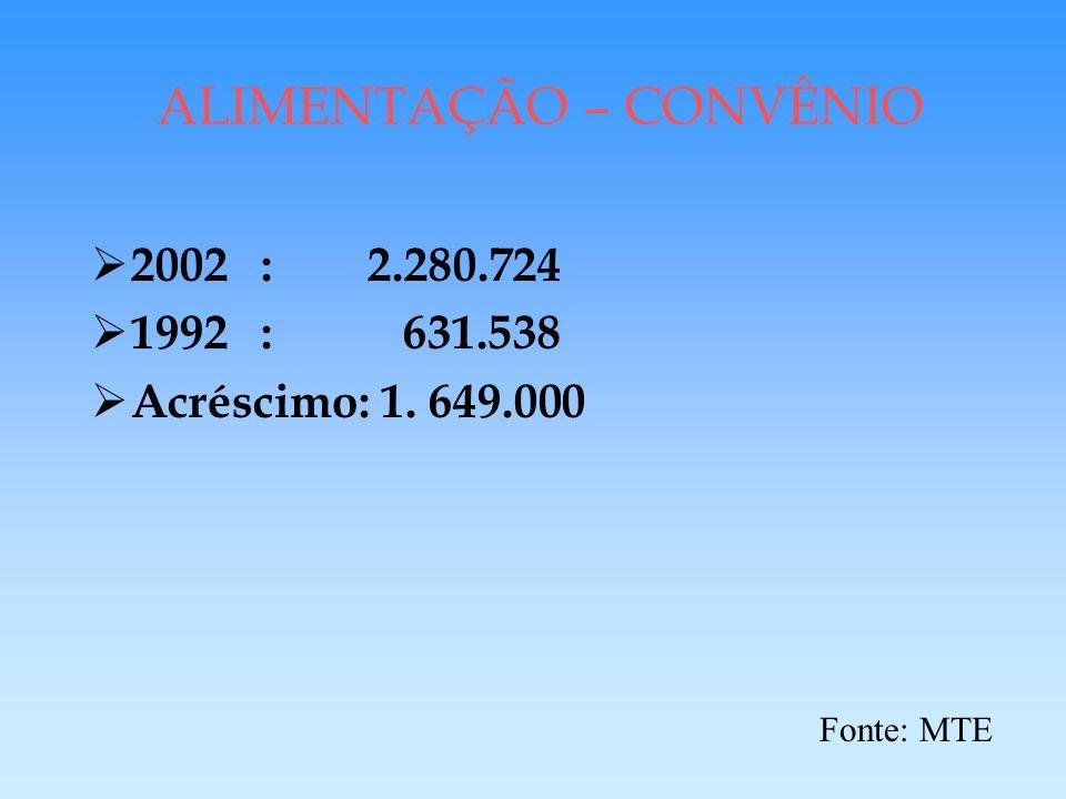 Fonte: ABRAS ANO 1995ANO 2002 Número de Lojas41.83968.907 Faturamento anualR$ 40,6 bilhõesR$ 79,8 bilhões Empregos diretos655.200718.631