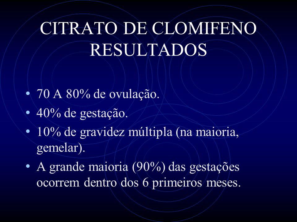 CITRATO DE CLOMIFENO RESULTADOS 70 A 80% de ovulação. 40% de gestação. 10% de gravidez múltipla (na maioria, gemelar). A grande maioria (90%) das gest
