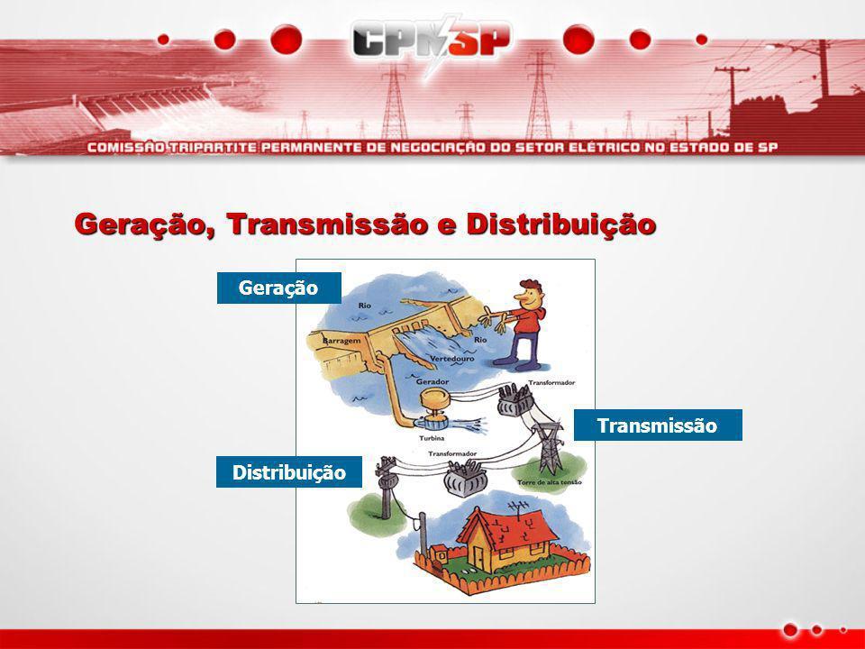 Geração, Transmissão e Distribuição Geração Distribuição Transmissão