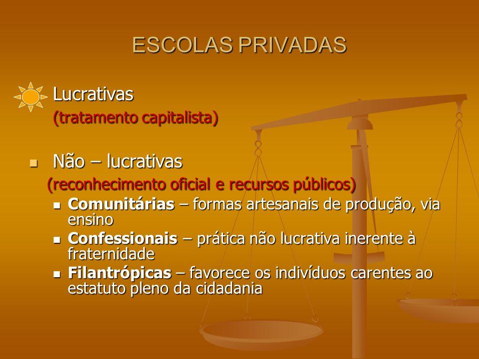 ESCOLAS PRIVADAS Lucrativas Lucrativas (tratamento capitalista) (tratamento capitalista) Não – lucrativas Não – lucrativas (reconhecimento oficial e r