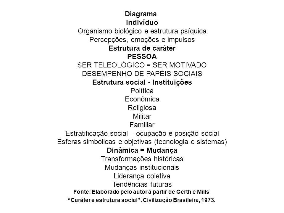 Diagrama Indivíduo Organismo biológico e estrutura psíquica Percepções, emoções e impulsos Estrutura de caráter PESSOA SER TELEOLÓGICO = SER MOTIVADO
