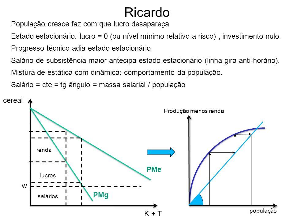 Ricardo População cresce faz com que lucro desapareça Estado estacionário: lucro = 0 (ou nível mínimo relativo a risco), investimento nulo. Progresso