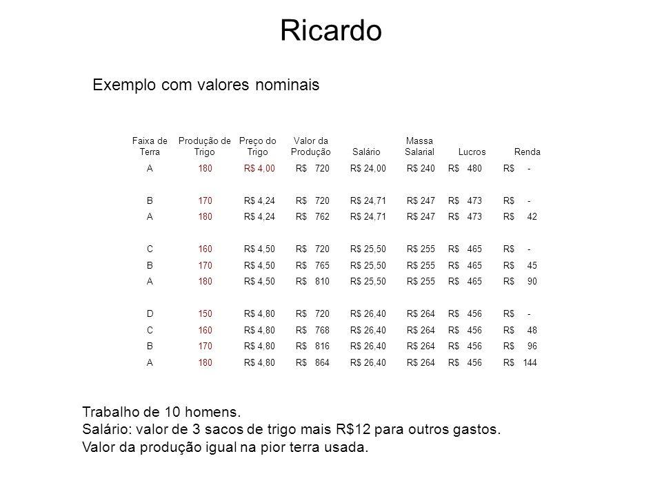 Ricardo Faixa de Terra Produção de Trigo Preço do Trigo Valor da ProduçãoSalário Massa SalarialLucrosRenda A180 R$ 4,00 R$ 720 R$ 24,00 R$ 240 R$ 480