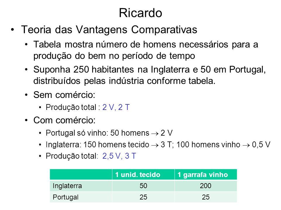 Ricardo Teoria das Vantagens Comparativas Tabela mostra número de homens necessários para a produção do bem no período de tempo Suponha 250 habitantes