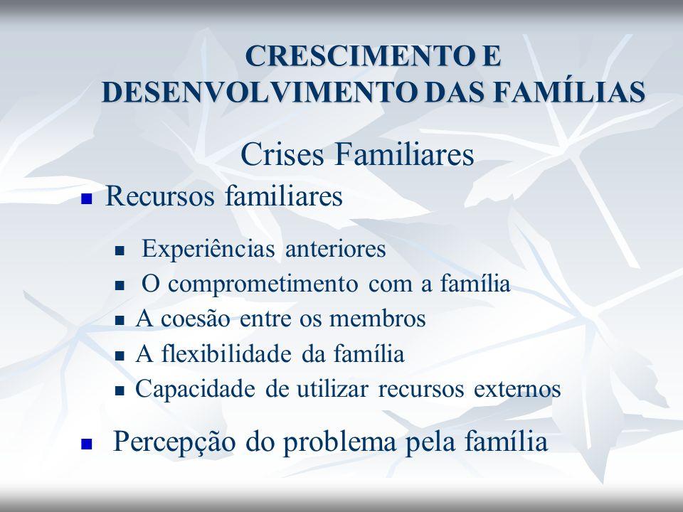 Crises Familiares Recursos familiares Experiências anteriores O comprometimento com a família A coesão entre os membros A flexibilidade da família Cap