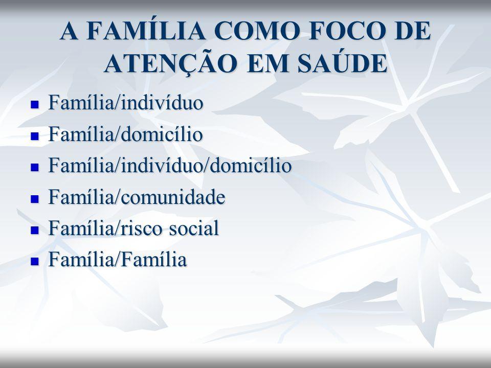 A FAMÍLIA COMO FOCO DE ATENÇÃO EM SAÚDE Família/indivíduo Família/indivíduo Família/domicílio Família/domicílio Família/indivíduo/domicílio Família/in