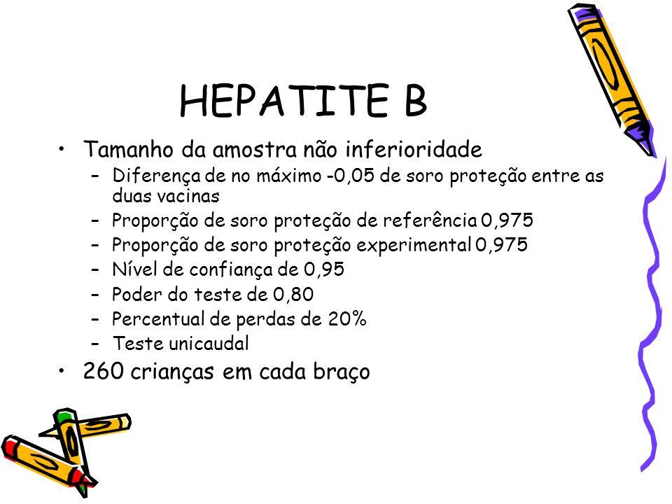 HEPATITE B Tamanho da amostra não inferioridade –Diferença de no máximo -0,05 de soro proteção entre as duas vacinas –Proporção de soro proteção de re