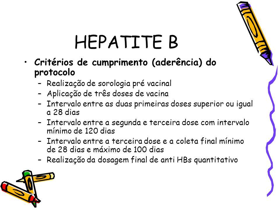 HEPATITE B Critérios de cumprimento (aderência) do protocolo –Realização de sorologia pré vacinal –Aplicação de três doses de vacina –Intervalo entre