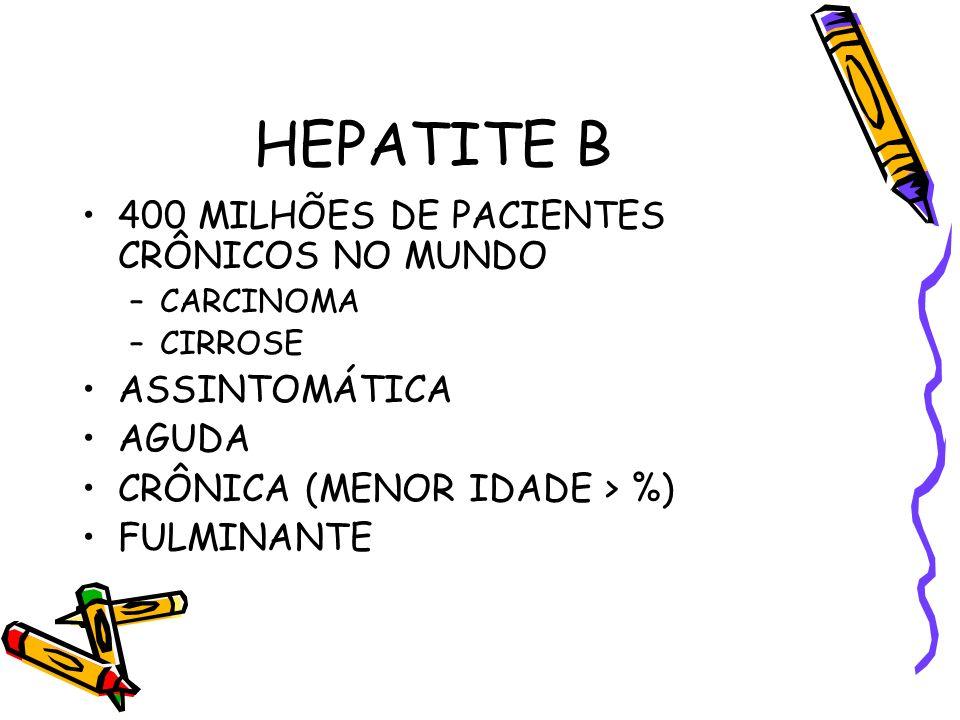 HEPATITE B 400 MILHÕES DE PACIENTES CRÔNICOS NO MUNDO –CARCINOMA –CIRROSE ASSINTOMÁTICA AGUDA CRÔNICA (MENOR IDADE > %) FULMINANTE