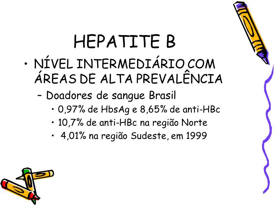 HEPATITE B NÍVEL INTERMEDIÁRIO COM ÁREAS DE ALTA PREVALÊNCIA –Doadores de sangue Brasil 0,97% de HbsAg e 8,65% de anti-HBc 10,7% de anti-HBc na região