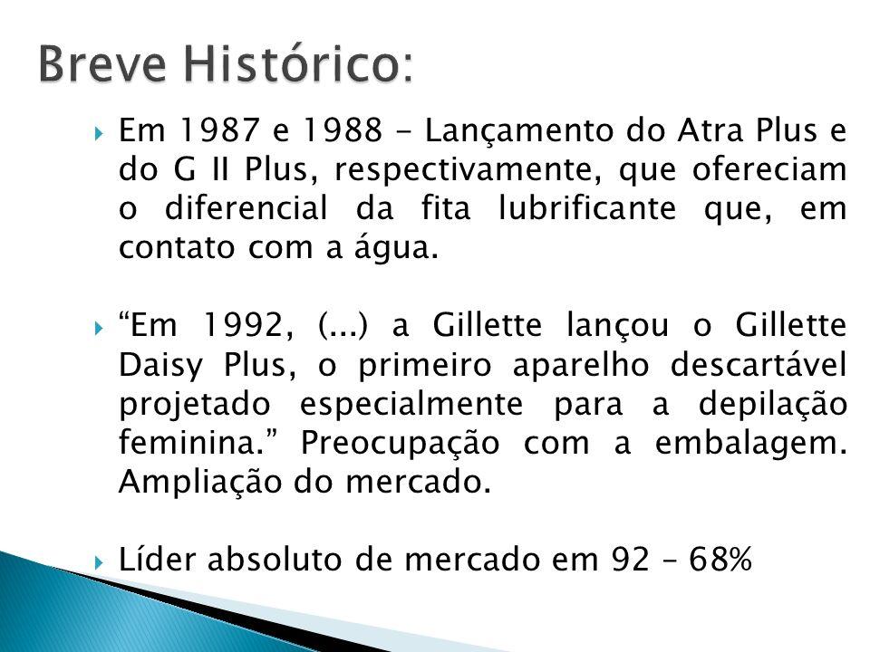 Em 1987 e 1988 - Lançamento do Atra Plus e do G II Plus, respectivamente, que ofereciam o diferencial da fita lubrificante que, em contato com a água.