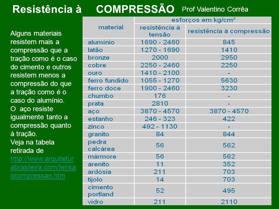 Prof Valentino Corrêa Resistência à COMPRESSÃO Alguns materiais resistem mais a compressão que a tração como é o caso do cimento e outros resistem men