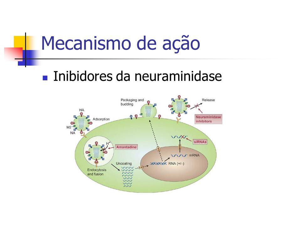 Mecanismo de ação Inibidores da neuraminidase