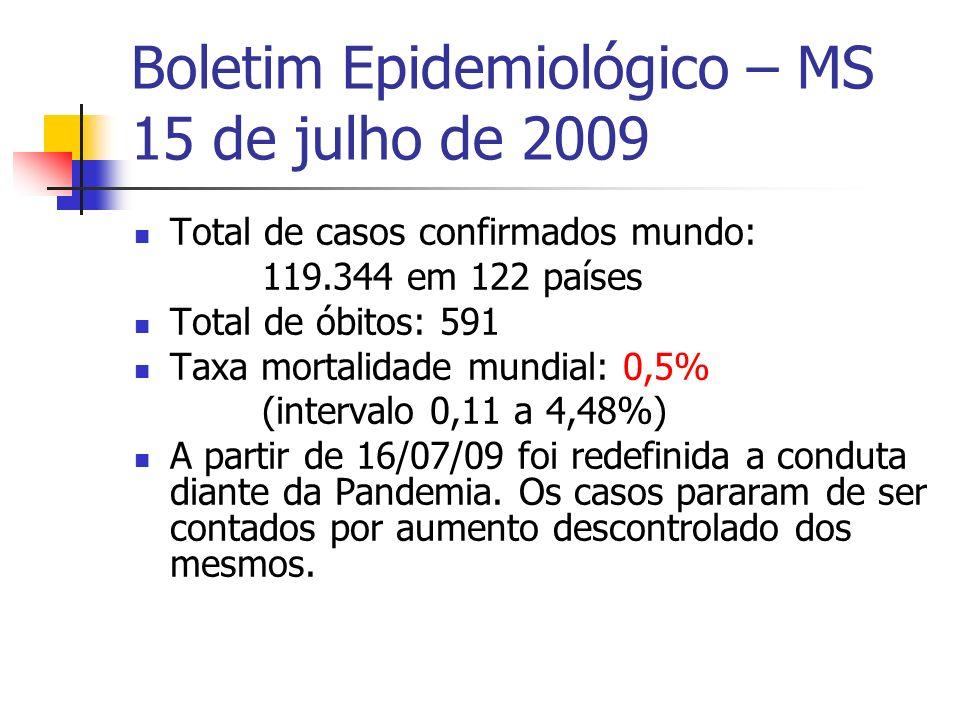 Boletim Epidemiológico – MS 15 de julho de 2009 Total de casos confirmados mundo: 119.344 em 122 países Total de óbitos: 591 Taxa mortalidade mundial: