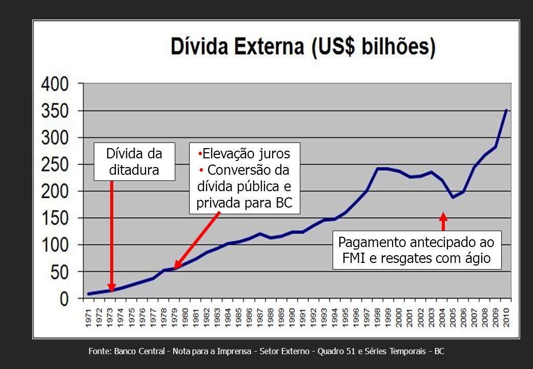 Fonte: Banco Central - Nota para a Imprensa - Setor Externo - Quadro 51 e Séries Temporais - BC Pagamento antecipado ao FMI e resgates com ágio Elevação juros Conversão da dívida pública e privada para BC Dívida da ditadura