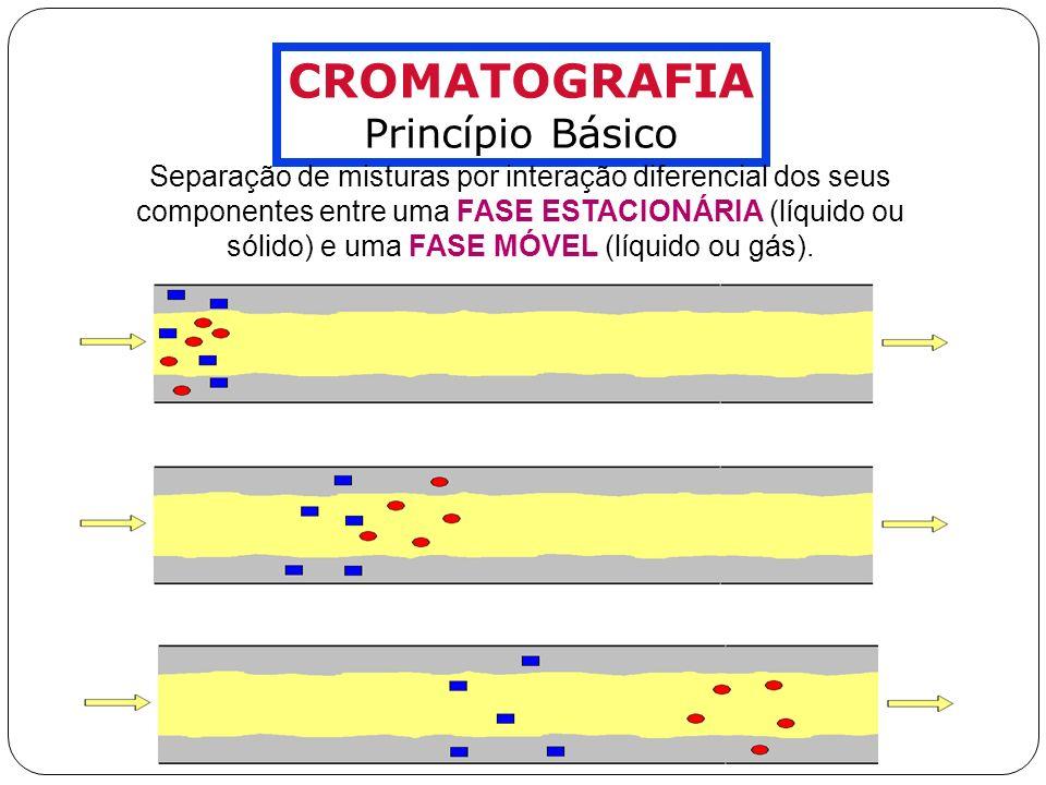 TEORIA BÁSICA Tempo de Retenção Ajustado, t R tRtR tMtM t R = t R - t M TEMPO SIN AL t R = Tempo de Retenção (tempo decorrido entre a injeção e o ápice do pico cromatográfico) t M = Tempo de Retenção do Composto Não-Retido (tempo mínimo para um composto que não interaja com a FE atravesse a coluna) t R = Tempo de Retenção Ajustado (tempo médio que as moléculas do analito passam sorvidas na FE) O parâmetro diretamente mensurável de retenção de um analito é o TEMPO DE RETENÇÃO AJUSTADO, t R :