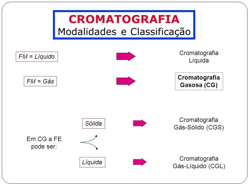 ANÁLISE QUALITATIVA Métodos de Detecção Qualitativos Métodos de detecção que fornecem informações qualitativas sobre os analitos eluídos: Cromatografia Gasosa com Deteção Espectrométrica por Absorção no Infra-Vermelho (CG-EIV) Cromatografia Gasosa com Deteção Espectrométrica de Massas (CG- EM) Cromatografia Gasosa com Deteção Espectrométrica por Emissão Atômica (CG-EA) Identificação muito confiável quando combinados a técnicas de identificação baseadas em retenção