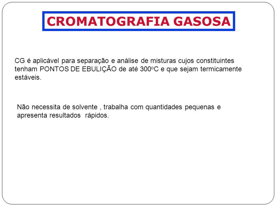 O Cromatógrafo a Gás 1 2 3 4 6 5 1 - Reservatório de Gás e Controles de Vazão / Pressão.