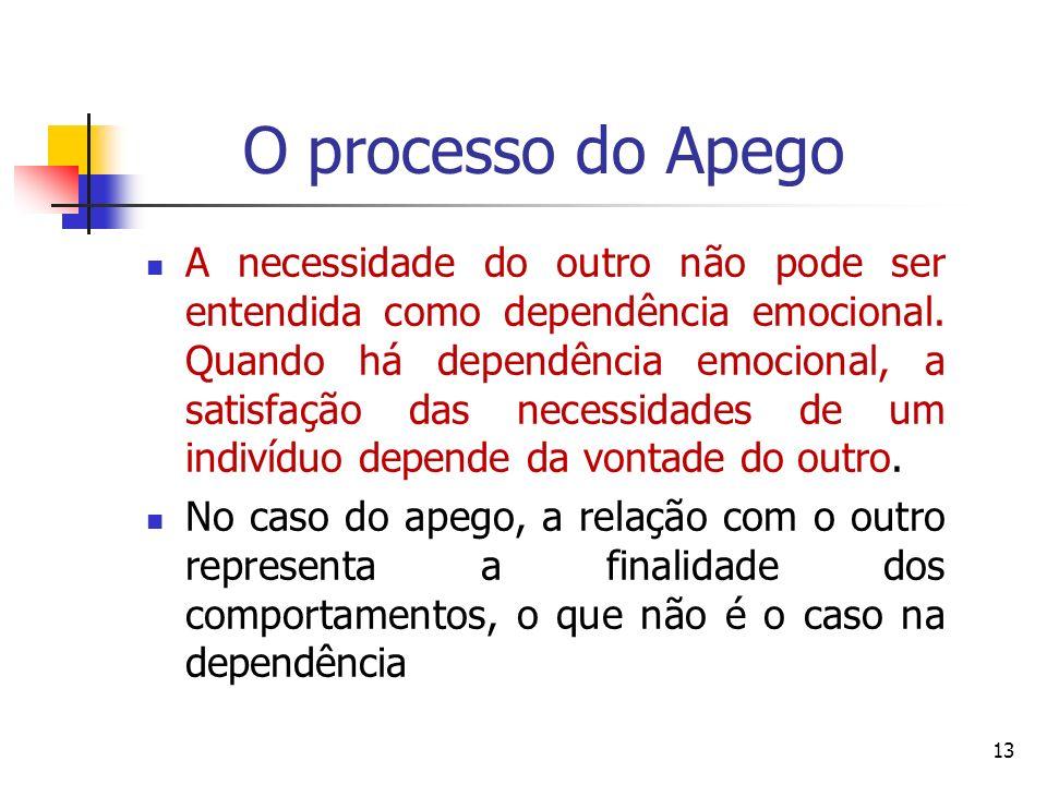 O processo do Apego A necessidade do outro não pode ser entendida como dependência emocional. Quando há dependência emocional, a satisfação das necess
