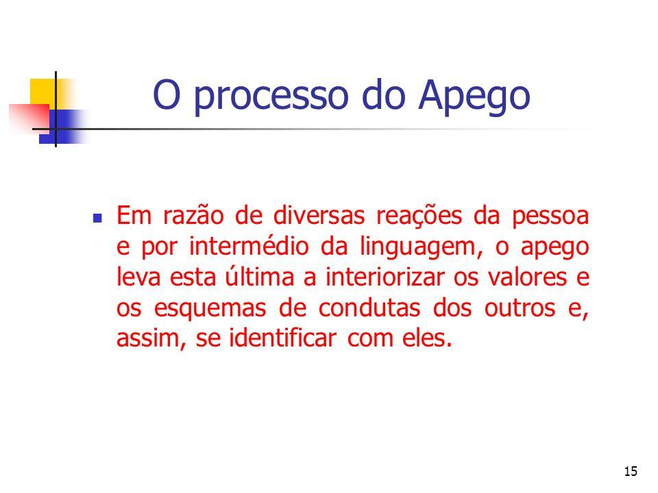 O processo do Apego Em razão de diversas reações da pessoa e por intermédio da linguagem, o apego leva esta última a interiorizar os valores e os esqu