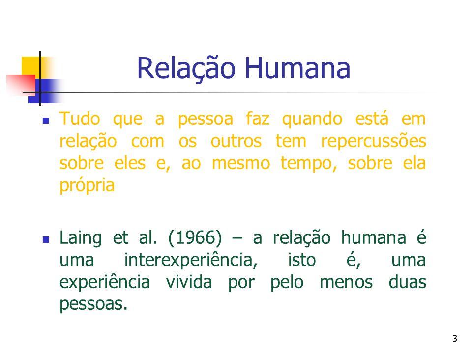 Relação Humana Tudo que a pessoa faz quando está em relação com os outros tem repercussões sobre eles e, ao mesmo tempo, sobre ela própria Laing et al