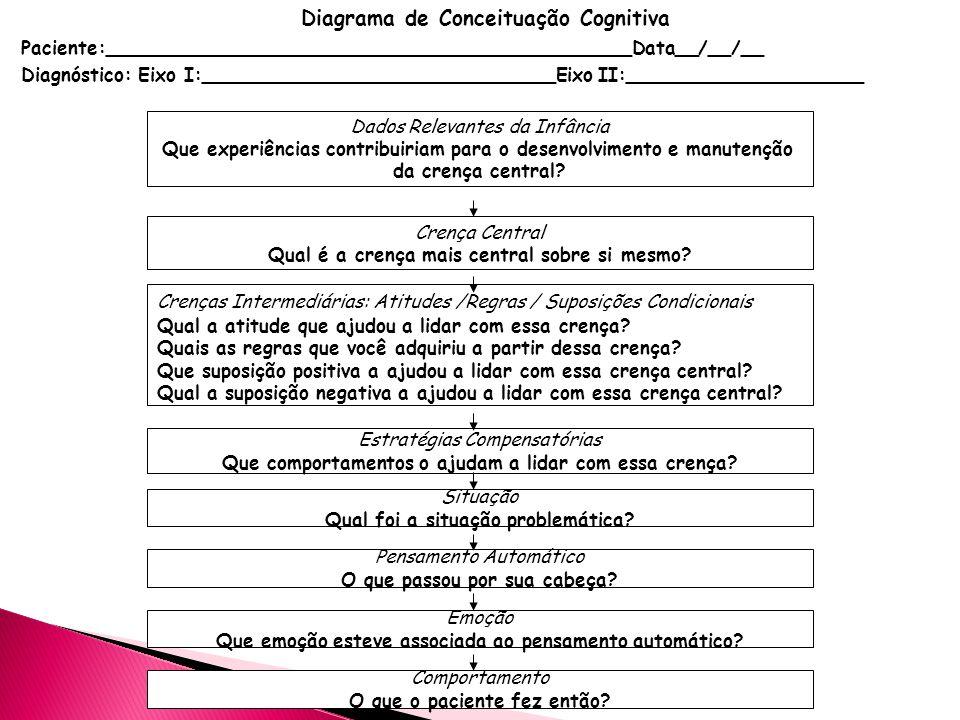 Diagrama de Conceituação Cognitiva Paciente:_____________________________________________Data__/__/__ Diagnóstico: Eixo I: Depressão Maior Eixo II:____________________ Dados Relevantes da Infância Mãe o comparava com o irmão mais velho Mãe crítica, Pai ausente Crença Central Eu sou incapaz Crenças Intermediárias: Atitudes / Regras /Suposições Condicionais É terrível ser incapaz Tenho que acertar sempre (positiva) Quando eu trabalho muito arduamente, eu posso fazer as coisas bem.