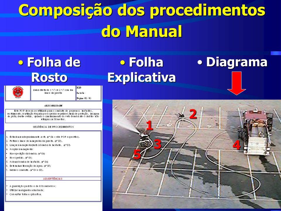 Composição dos procedimentos do Manual Folha de Rosto Folha de Rosto Folha Explicativa Folha Explicativa Diagrama Diagrama4 2 1 5 3