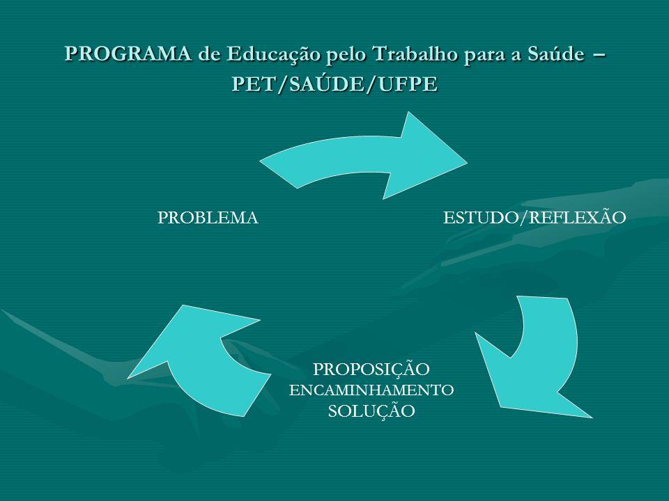 PROGRAMA de Educação pelo Trabalho para a Saúde – PET/SAÚDE/UFPE ESTUDO/REFLEXÃO PROPOSIÇÃO ENCAMINHAMENTO SOLUÇÃO PROBLEMA