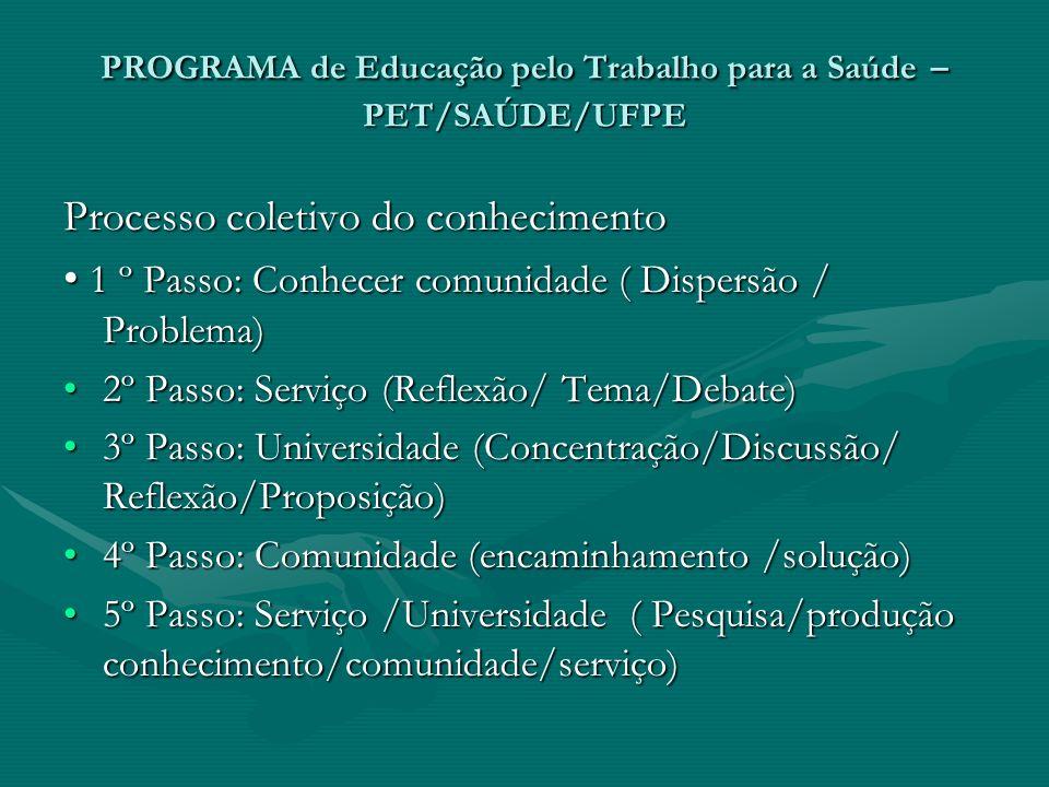 PROGRAMA de Educação pelo Trabalho para a Saúde – PET/SAÚDE/UFPE Processo coletivo do conhecimento 1 º Passo: Conhecer comunidade ( Dispersão / Proble