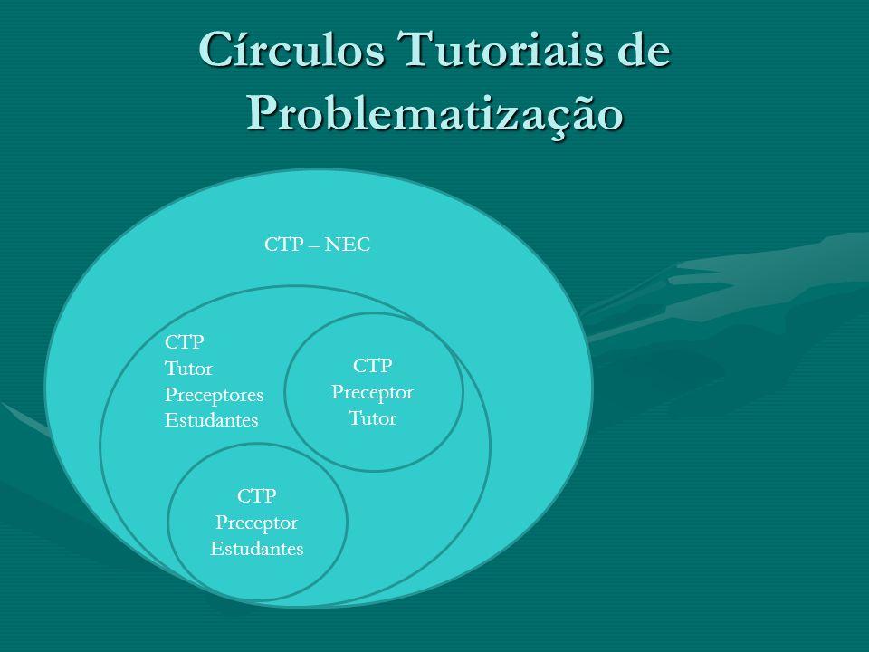 CTP – NEC CTP Tutor Preceptores Estudantes Círculos Tutoriais de Problematização CTP Preceptor Estudantes CTP Preceptor Tutor
